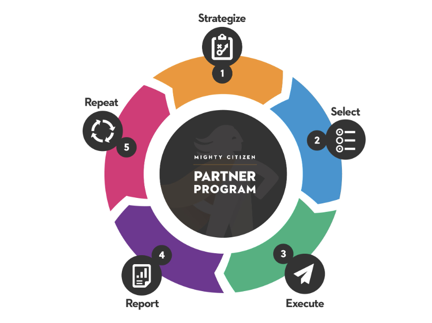 Partner Program Wheel - Step one is strategize, two is select, three is execute, four is report, and five is repeat