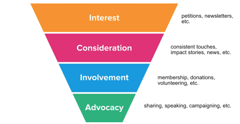 marketing funnel is interest, consideration, involvement, and advocacy