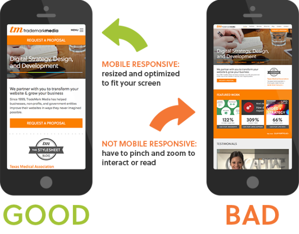 Does Your Nonprofit Need A Responsive Website Mighty Citizen